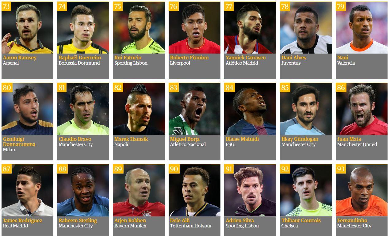 Top 100 Beste Voetballers 2016 Lijst Met De Beste Spelers